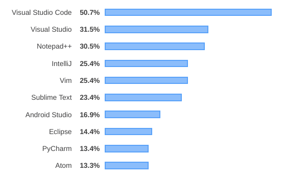 Top 10 editors from Stack Overflow 2019 Survey